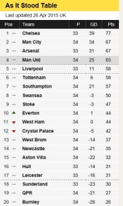 Prem table as of April 2015