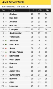 Prem table as of March 2015