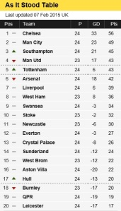 Table as of After Spurs match